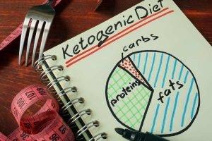 Keto Diet explained